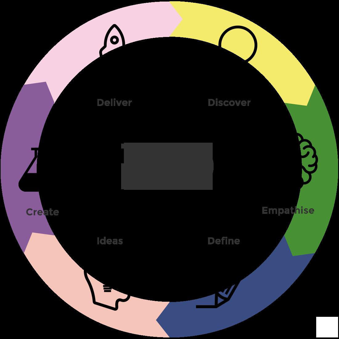 EQ-Process-Diagram