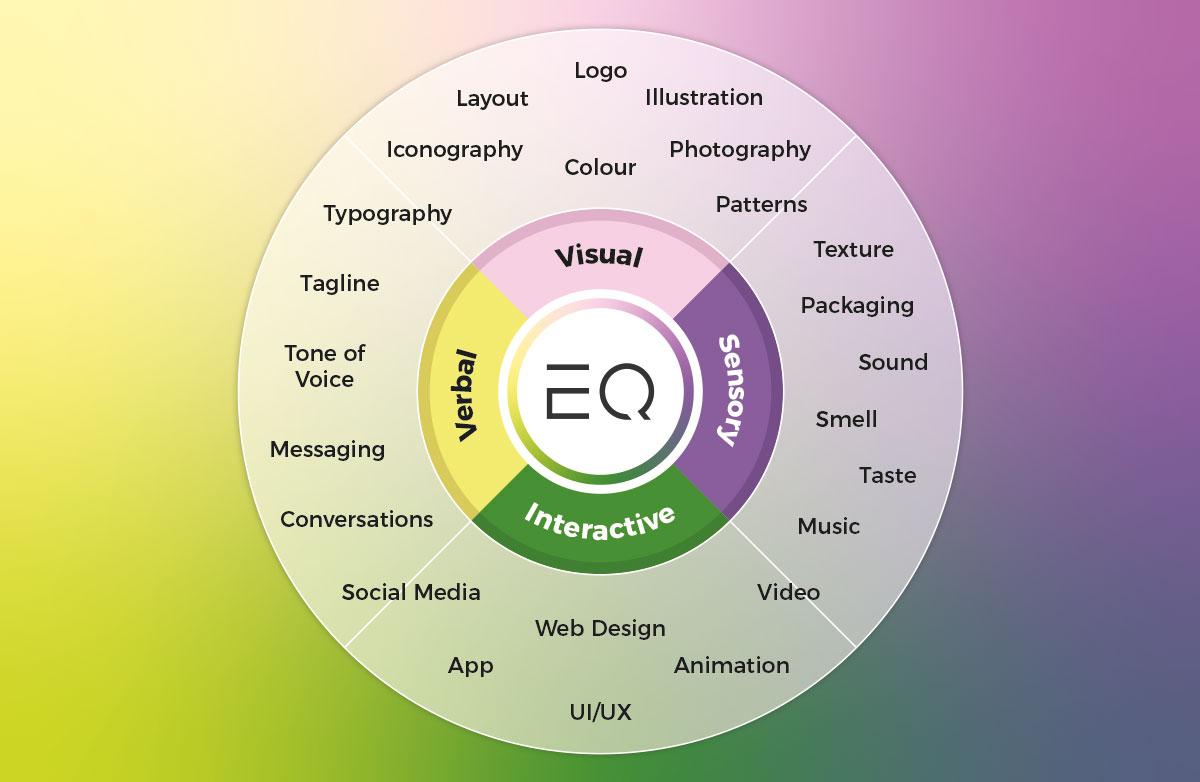 Sensory branding diagram